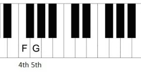 The secret to playing piano blues with only 3 chords