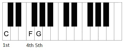 12 bar progression chords