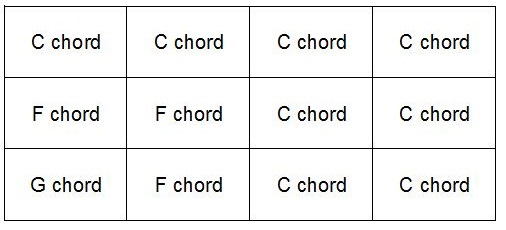 12 bar blues chords