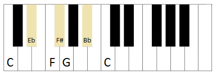 Blues scale for the piano