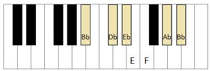 B flat blues